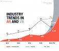 Industry Trends In AR And VR