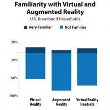 50 Per Cent Who Try VR, Want VR