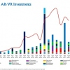 $1.8B AR/VR Investment In Last 12 Months To Q3 2017