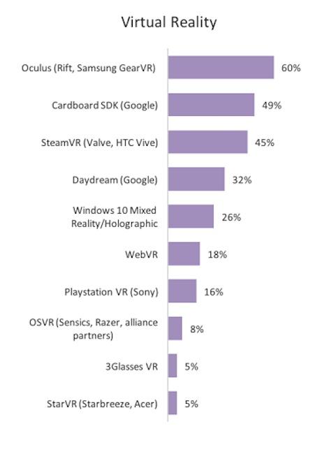 Games Devs Choosing VR Over Console | The Virtual Report biz