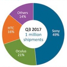 One Million VR Headsets Shipped In Q3 2017