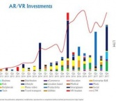 $1 Billion VR/AR Investment In Last Quarter