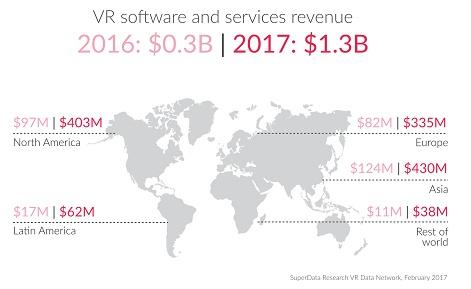 Global VR Hardware Revenue Will Hit $3 6 Billion In 2017