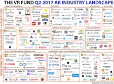 The AR Industry Landscape, Q2 2017