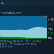 Rift Most Popular VR Headset On Steam
