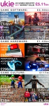 British Videogames Industry's £5.11bn Revenue In 2017