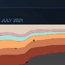 Oculus Quest 2 most popular VR headset on Steam in July 2021