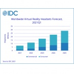 VR hardware shipments up, growth forecast to 28.6 million in 2025